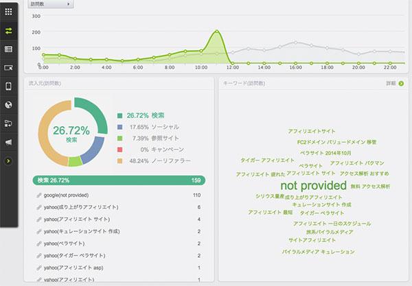 DATA CENTER → 流入元 → ダイジェスト